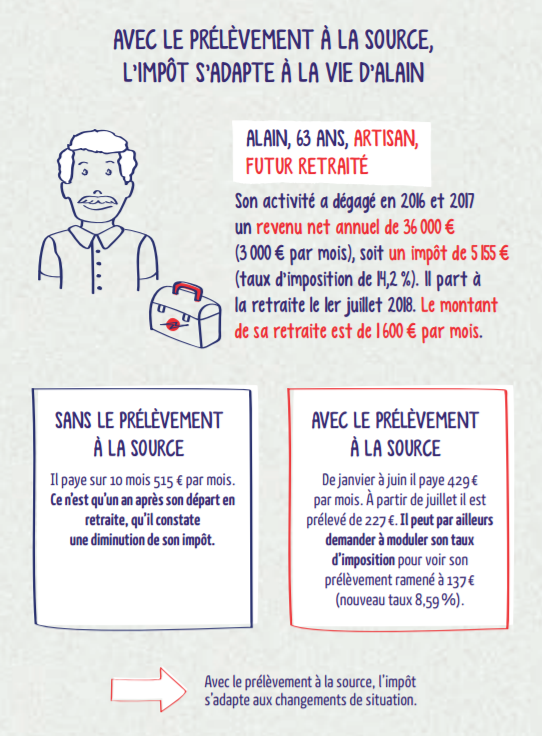 Impact Du Prelevement A La Source Sur La Remuneration Et La